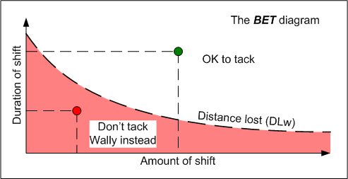 BET diagram