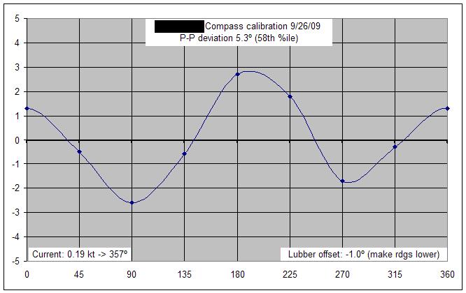 Compass deviation