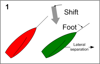 Increase separation in a lift