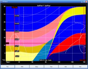 Sail plan crossover chart