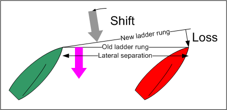 Sailing Lateral Separation Loss