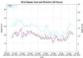 Sailing Wind statistics