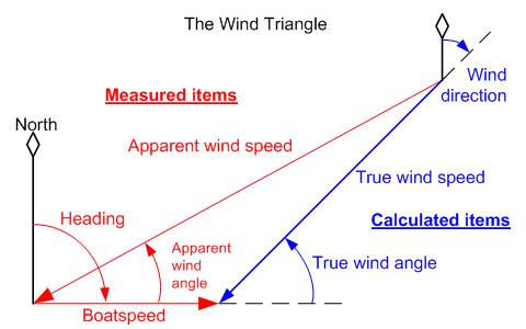truewind