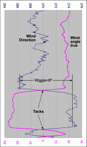 DeWiggle graph