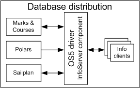 Driver Database Distribution