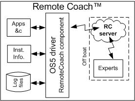 Driver Remote Coach