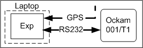 Exp serial connection