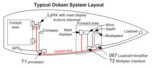 TypicalSystem